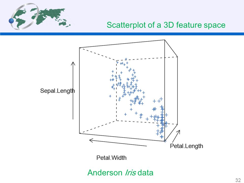 Scatterplot of a 3D feature space
