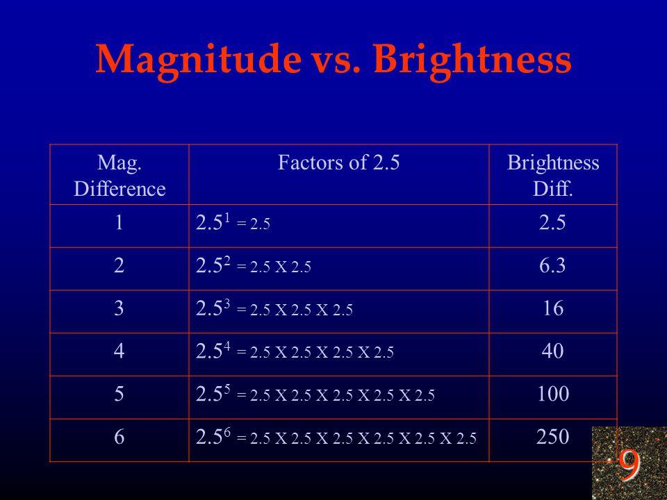 Magnitude vs. Brightness