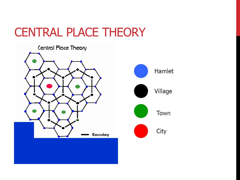 Central Place Theory Hamlet Village Town City