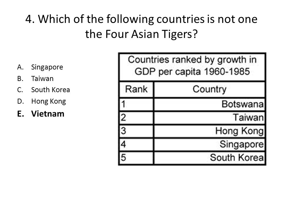 4. Which of the following countries is not one the Four Asian Tigers