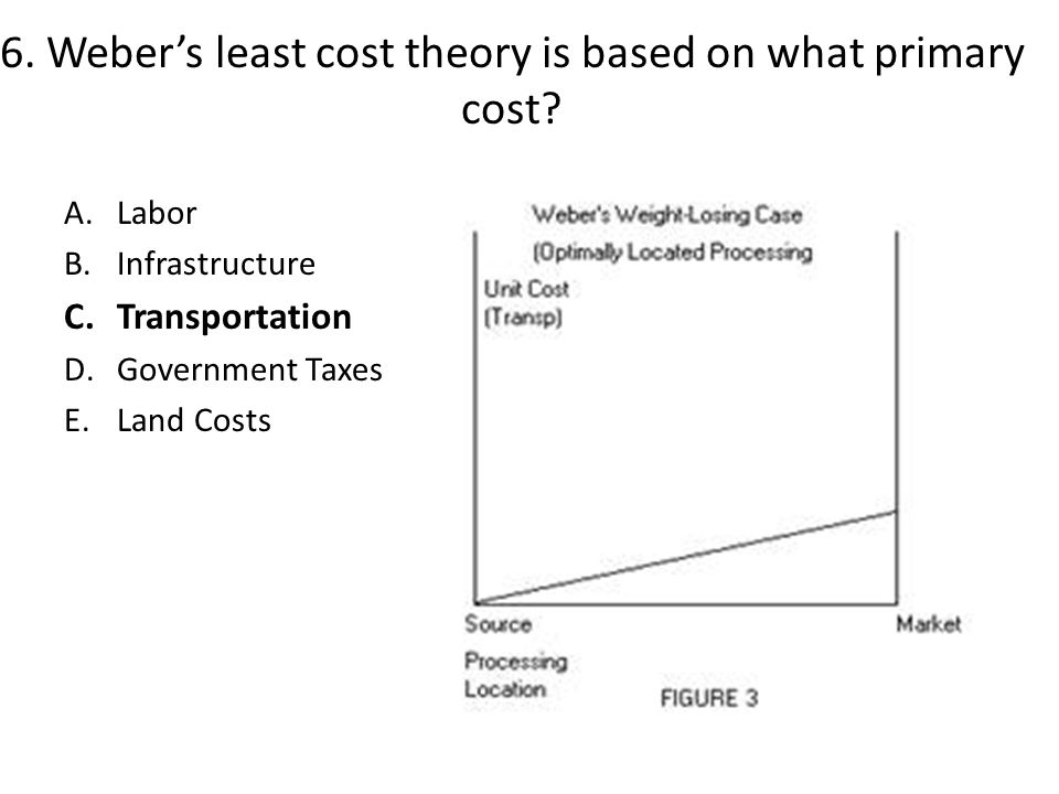 6. Weber's least cost theory is based on what primary cost
