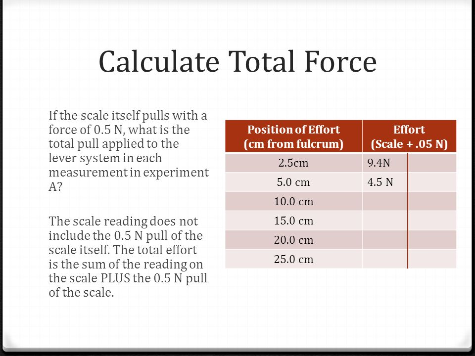 Calculate Total Force