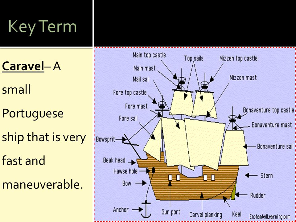 Key Term Caravel– A small Portuguese ship that is very fast and maneuverable.
