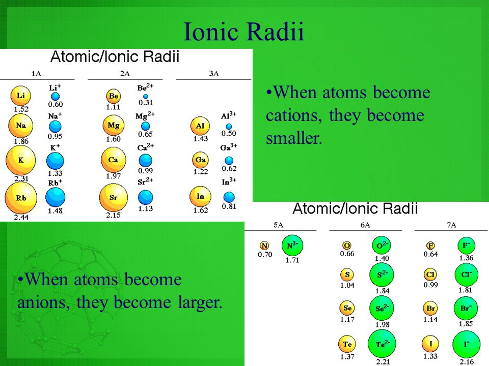 Ionic Radii When atoms become cations, they become smaller.