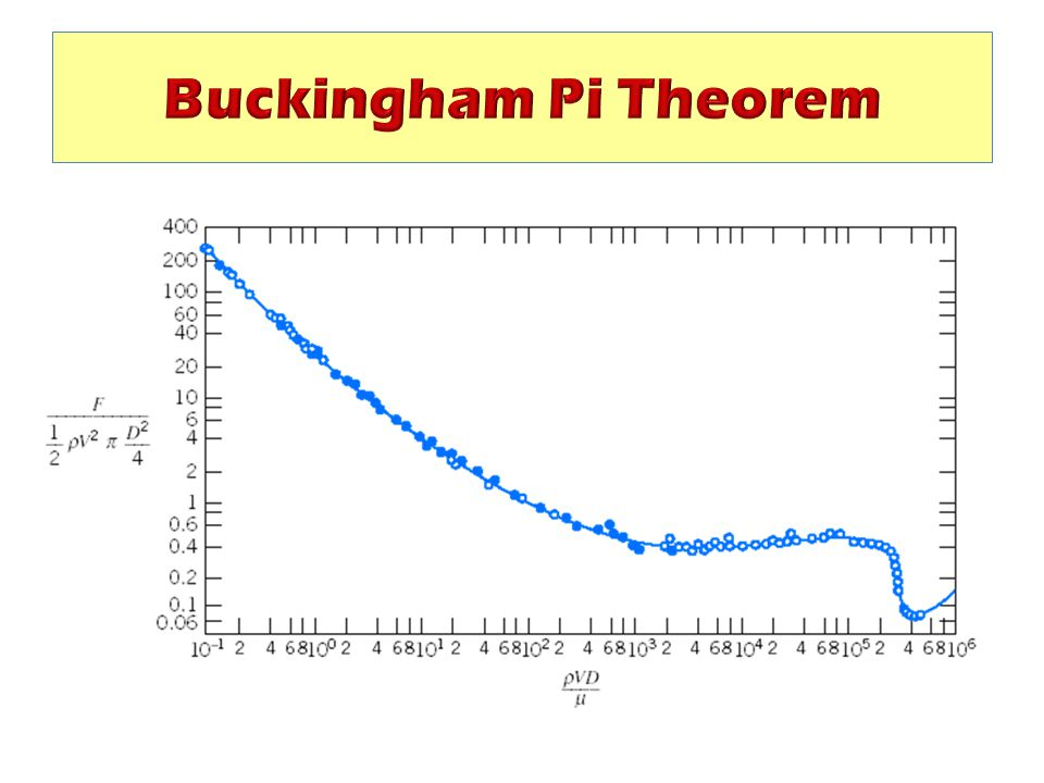 Buckingham Pi Theorem Only one dependent and one independent variable