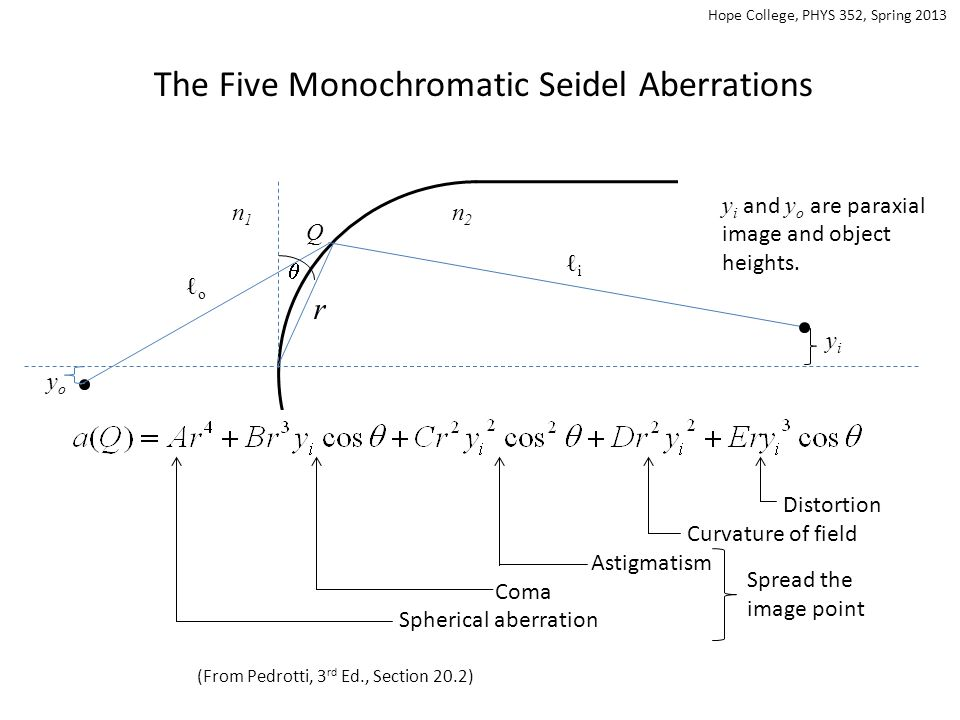 The Five Monochromatic Seidel Aberrations