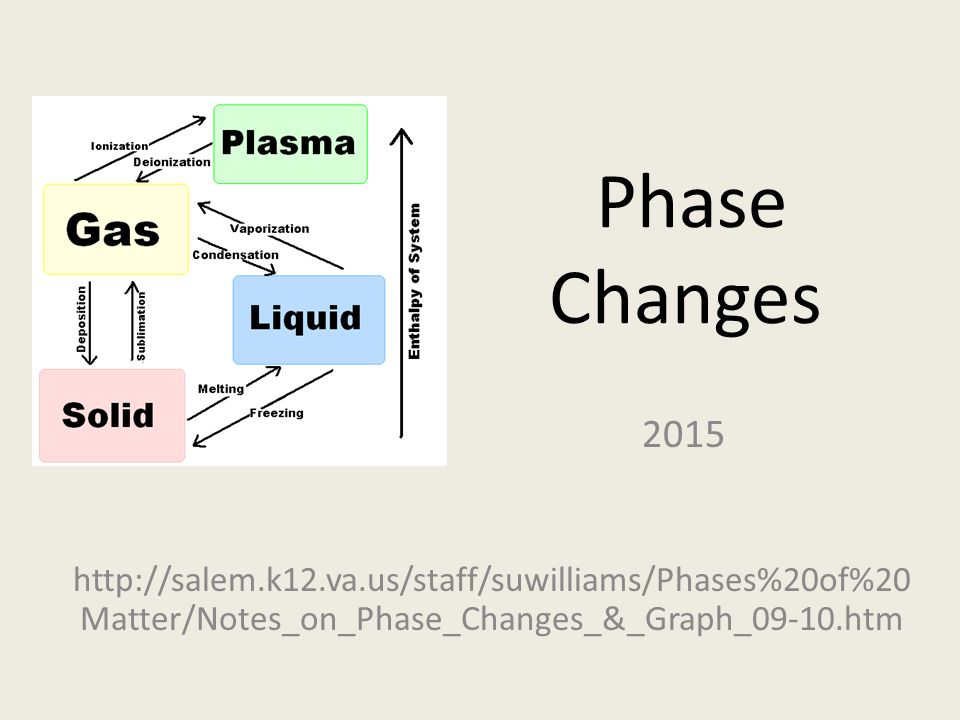 Phase Changes 2015.