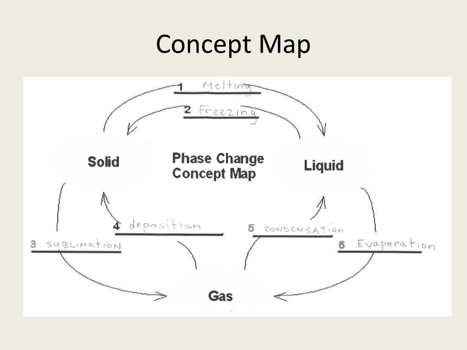 Pictures of Phase Change Concept Map   kidskunst.info