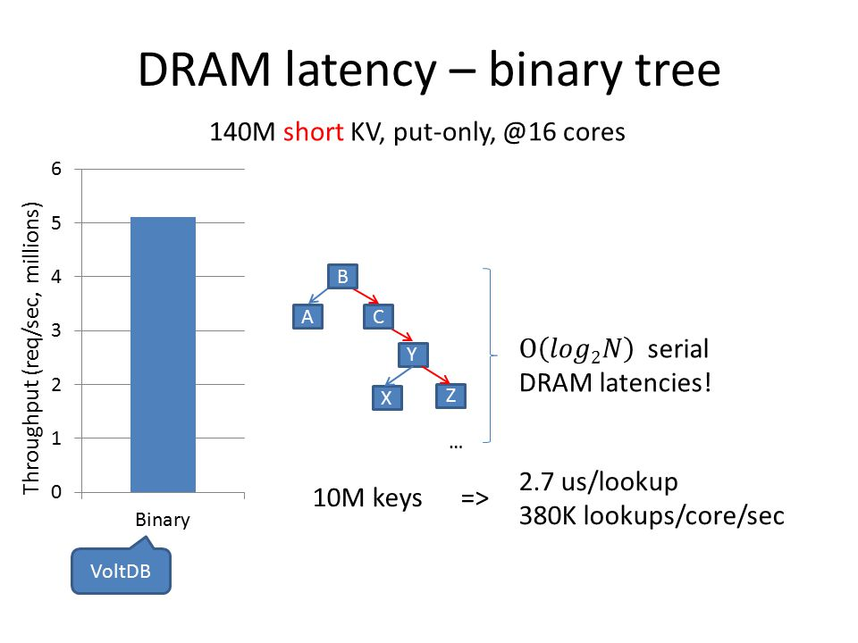 DRAM latency – binary tree