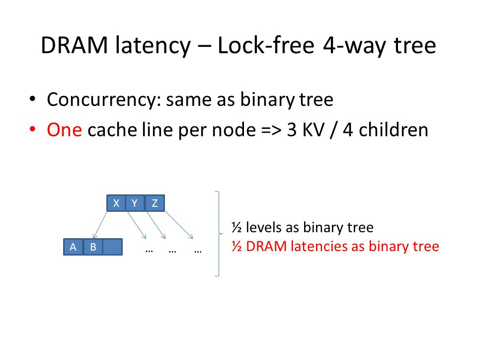 DRAM latency – Lock-free 4-way tree