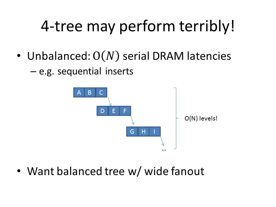 4-tree may perform terribly!