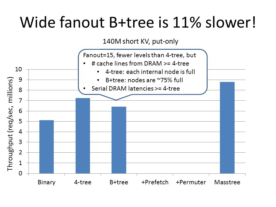 Wide fanout B+tree is 11% slower!