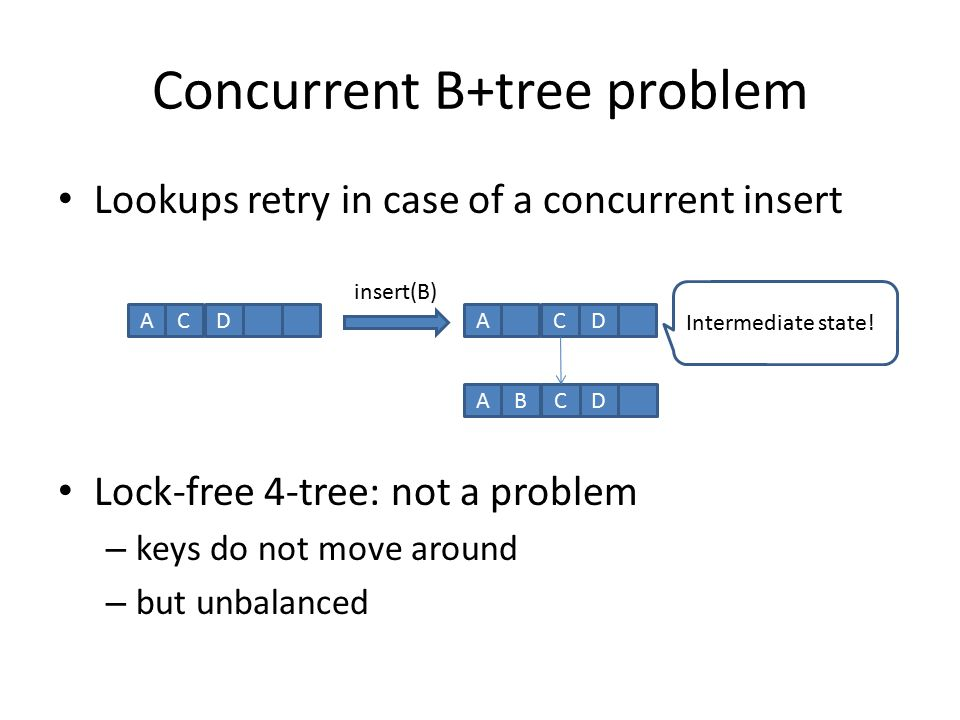 Concurrent B+tree problem