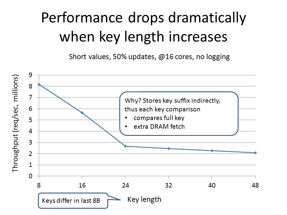 Performance drops dramatically when key length increases