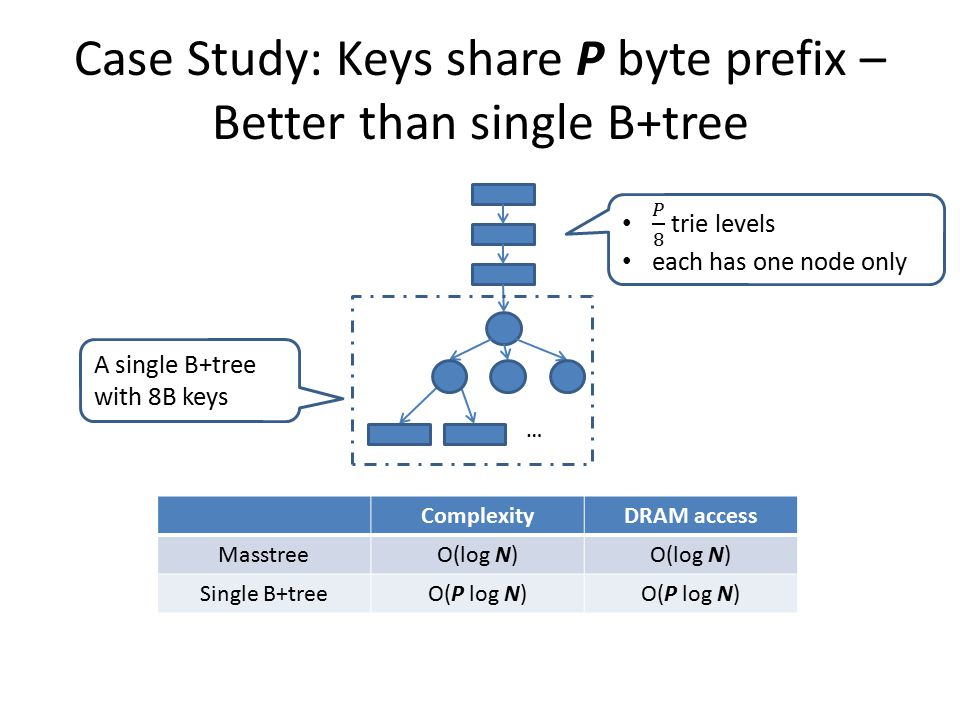 Case Study: Keys share P byte prefix – Better than single B+tree