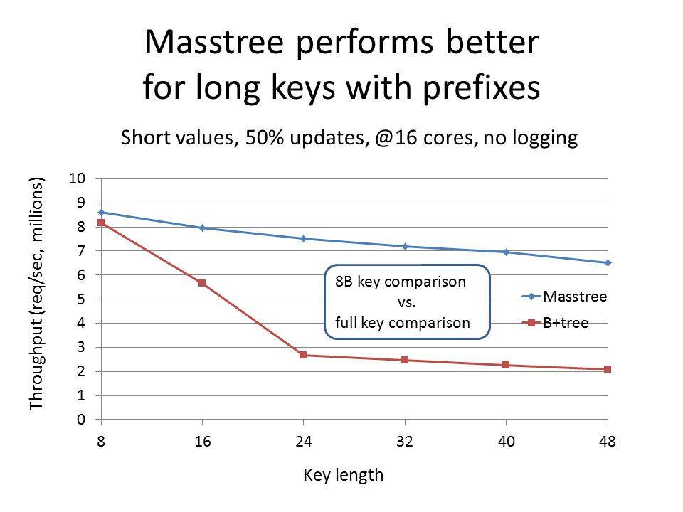 Masstree performs better for long keys with prefixes