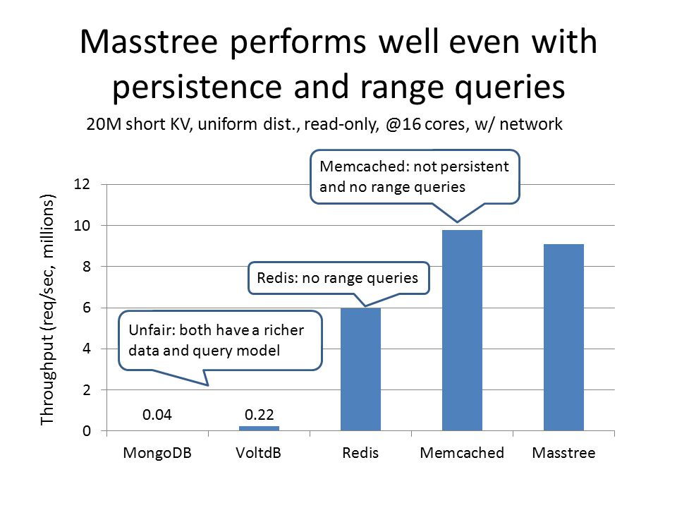 Masstree performs well even with persistence and range queries