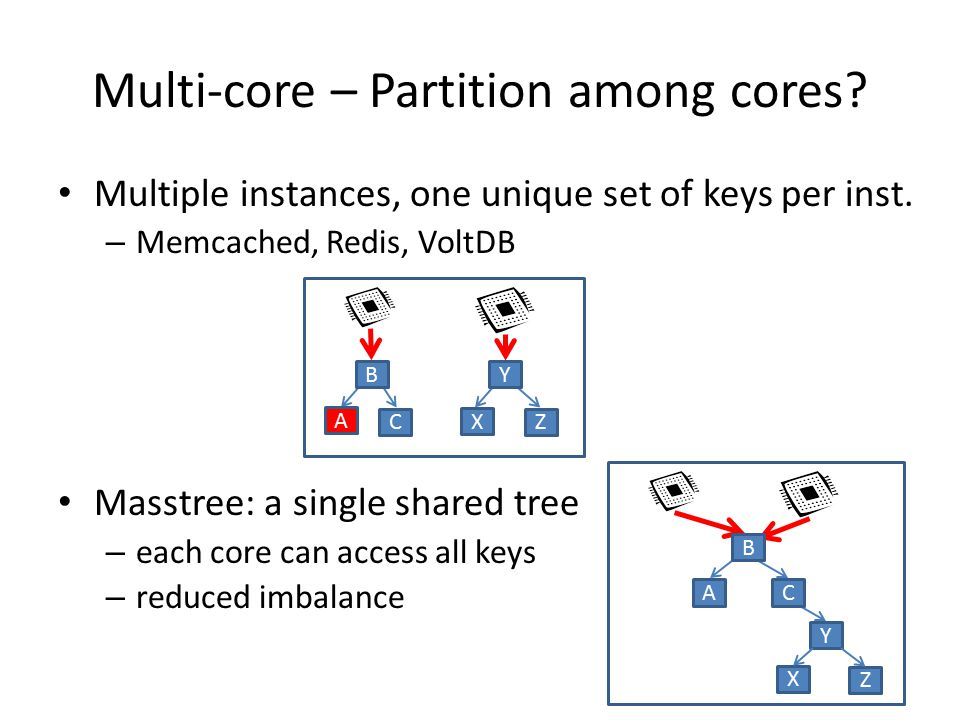 Multi-core – Partition among cores