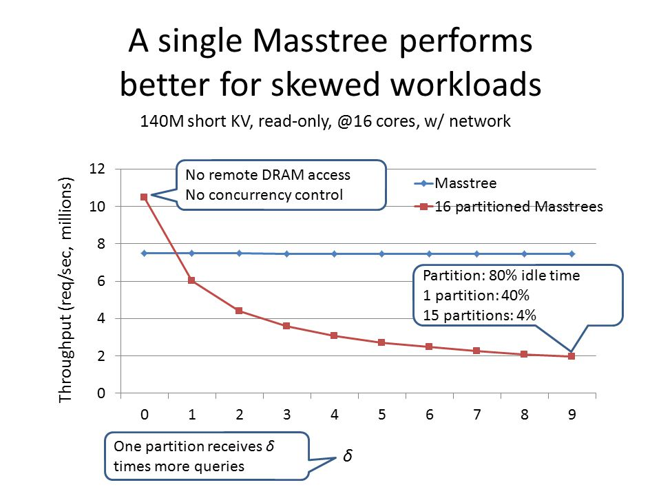 A single Masstree performs better for skewed workloads