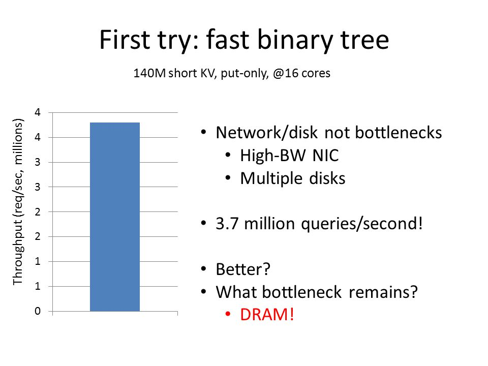 First try: fast binary tree