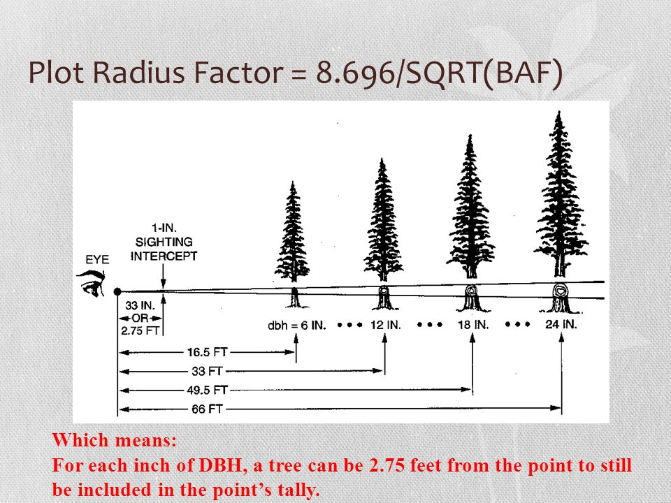 Plot Radius Factor = 8.696/SQRT(BAF)