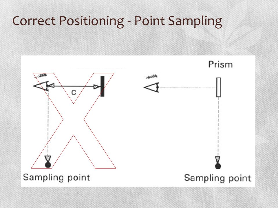 Correct Positioning - Point Sampling