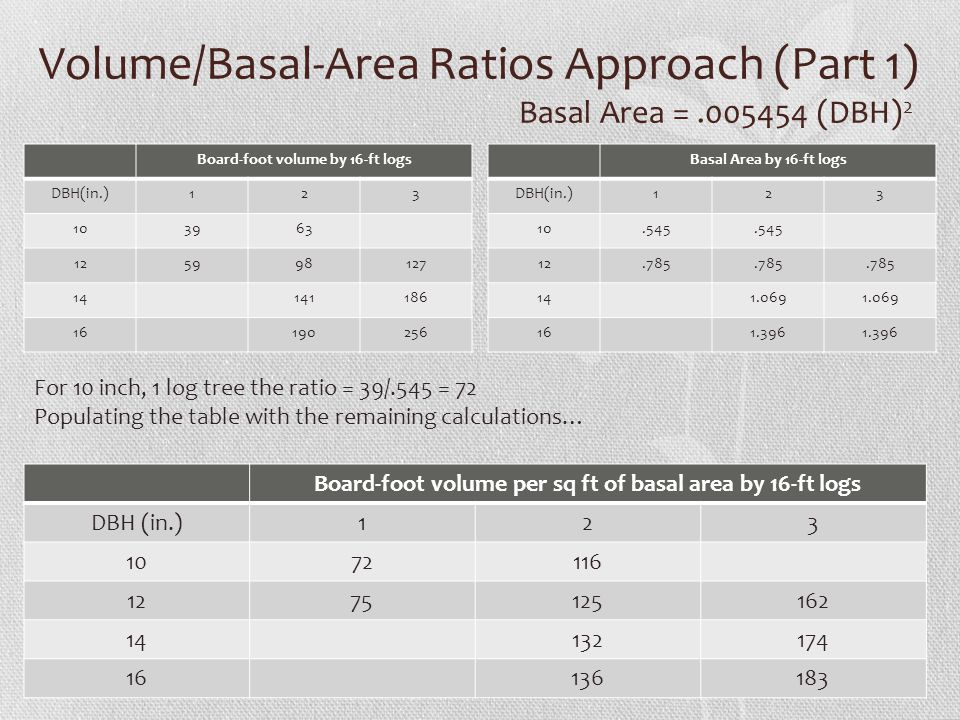 Volume/Basal-Area Ratios Approach (Part 1) Basal Area = .005454 (DBH)2