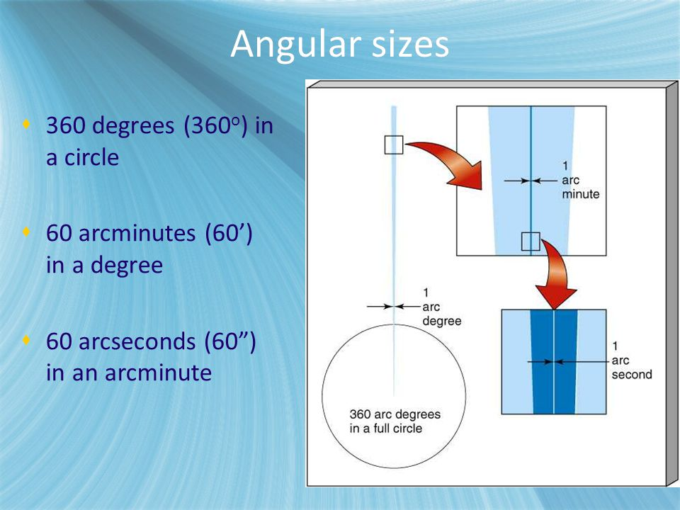 Angular sizes 360 degrees (360o) in a circle
