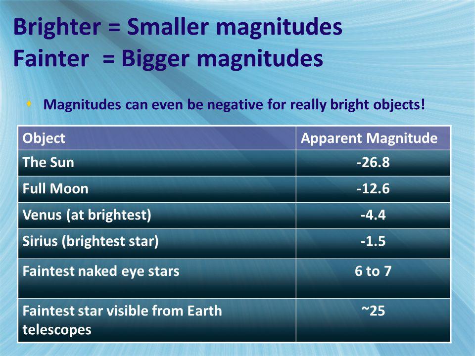 Brighter = Smaller magnitudes Fainter = Bigger magnitudes