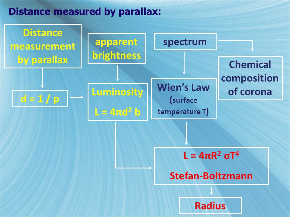 Distance measurement by parallax apparent brightness spectrum
