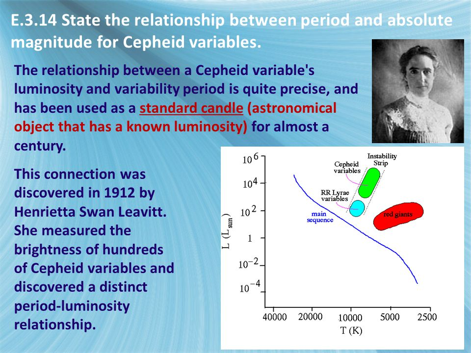 E.3.14 State the relationship between period and absolute magnitude for Cepheid variables.