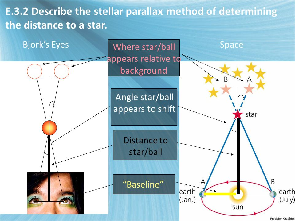 E3 - Stellar distances E.3.2 Describe the stellar parallax method of determining the distance to a star.