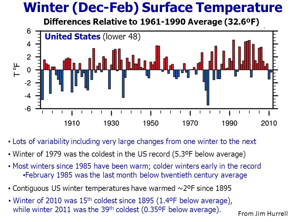 Winter (Dec-Feb) Surface Temperature