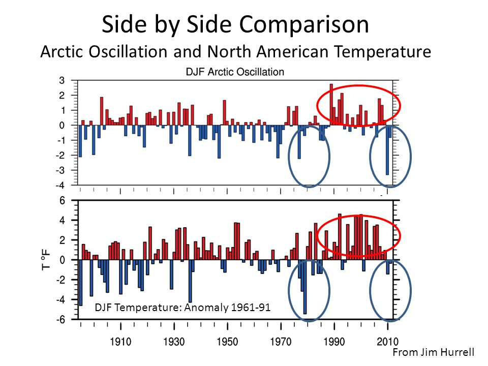 Side by Side Comparison Arctic Oscillation and North American Temperature