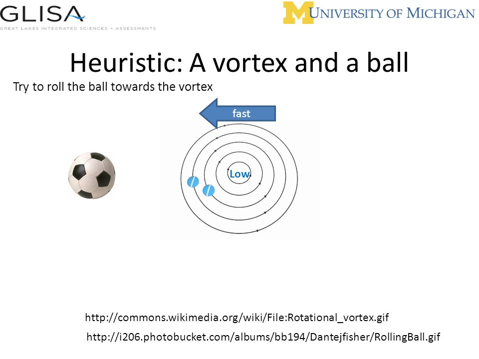 Heuristic: A vortex and a ball