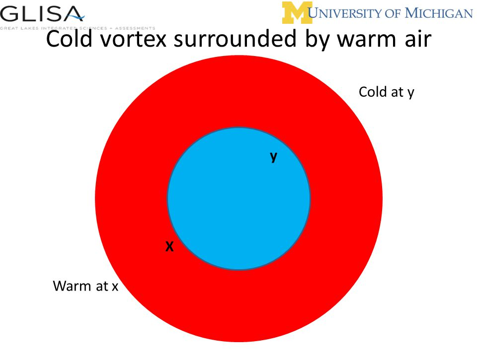 Cold vortex surrounded by warm air