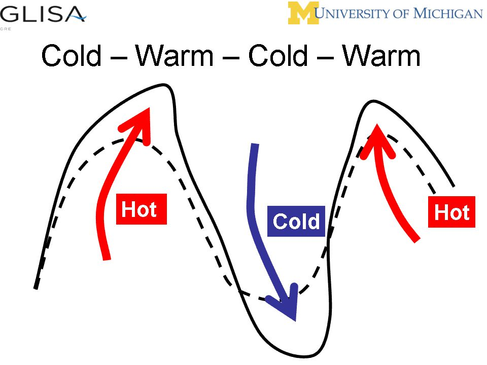 Wave Motion and Climate