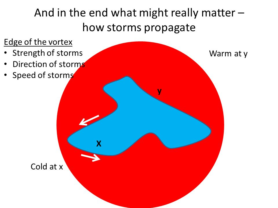 And in the end what might really matter – how storms propagate
