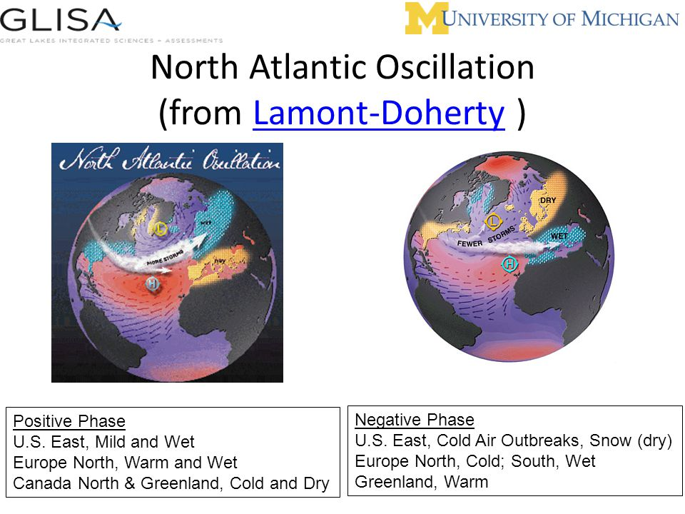 North Atlantic Oscillation (from Lamont-Doherty )