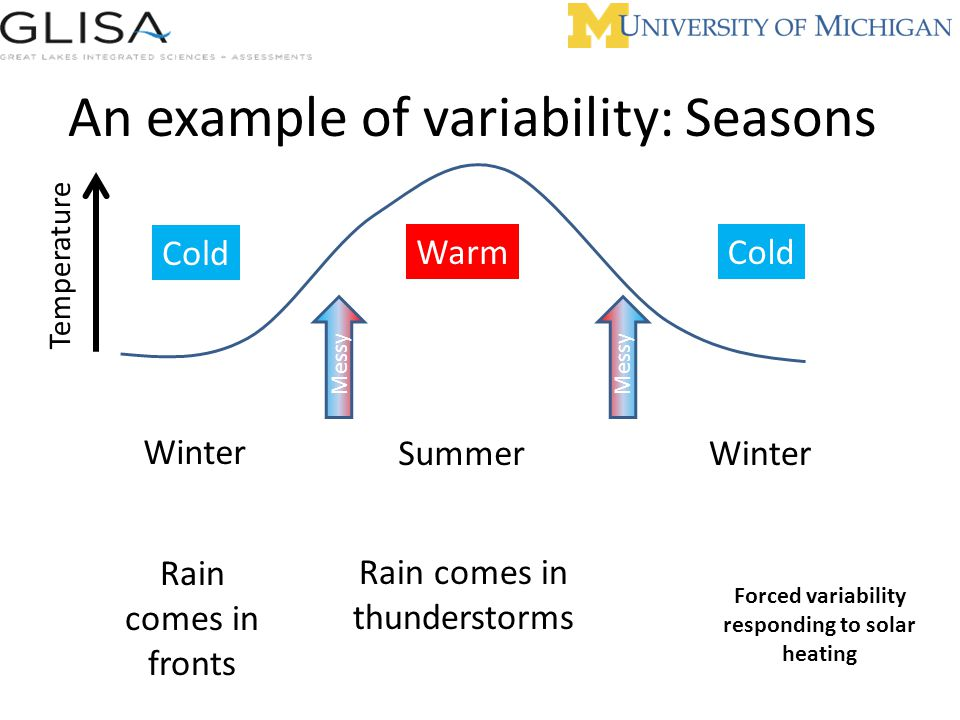 An example of variability: Seasons