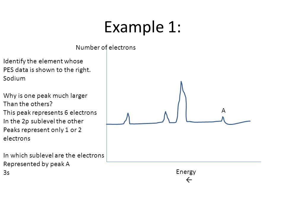 Example 1: Number of electrons Identify the element whose