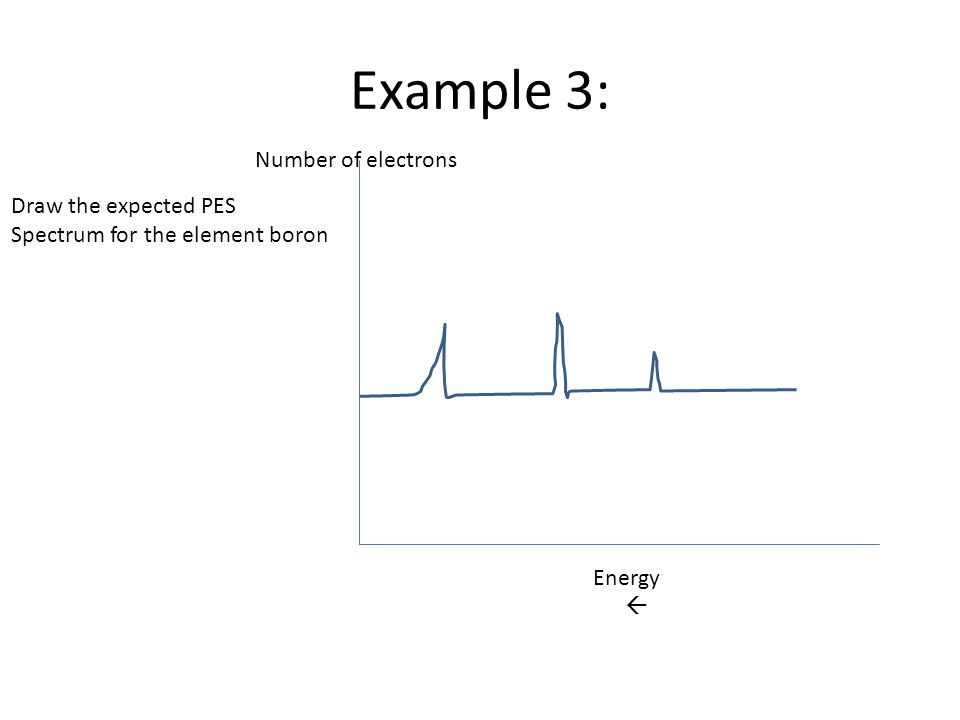 Example 3: Number of electrons Draw the expected PES