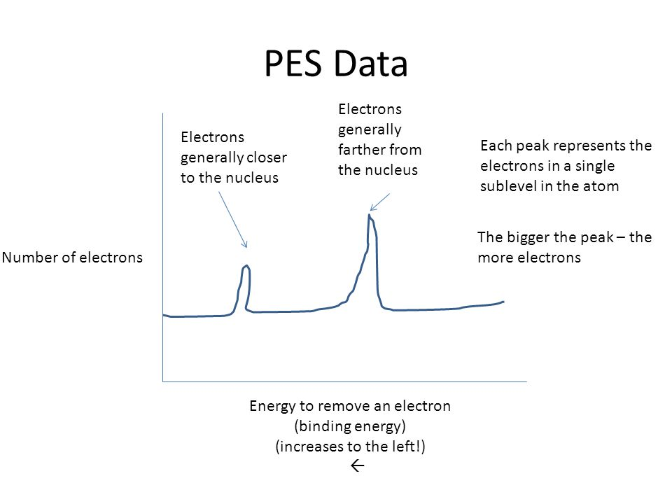 PES Data Electrons generally farther from the nucleus Electrons