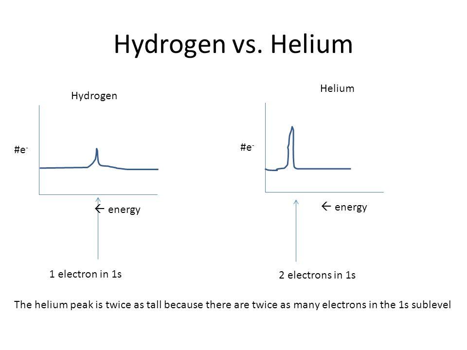 Hydrogen vs. Helium Helium Hydrogen #e- #e-  energy  energy