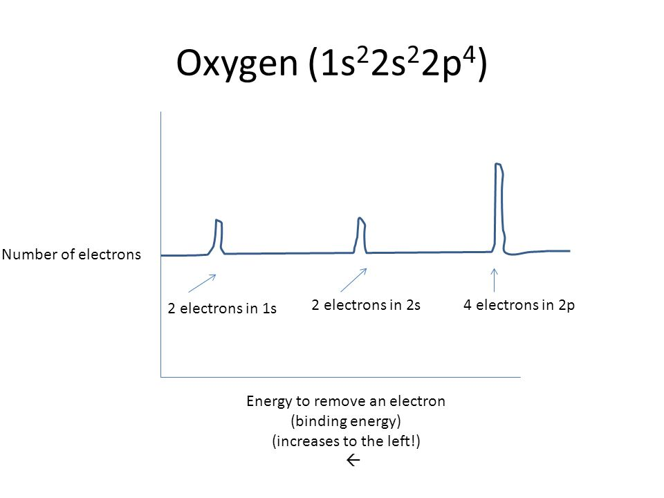 Oxygen (1s22s22p4) Number of electrons 2 electrons in 2s