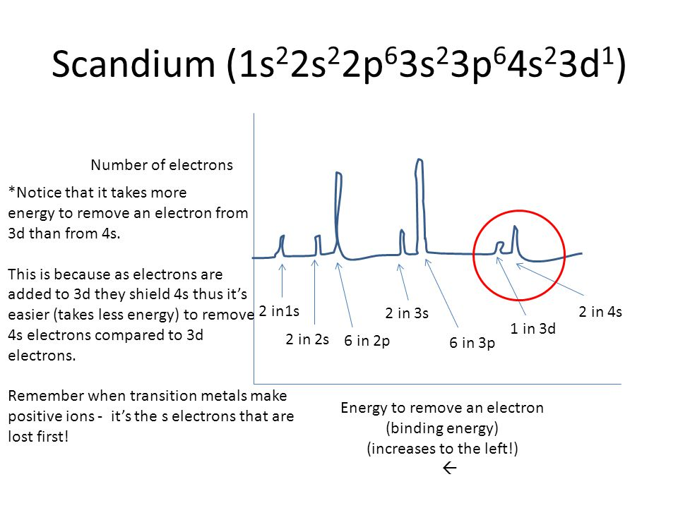 Scandium (1s22s22p63s23p64s23d1) Number of electrons