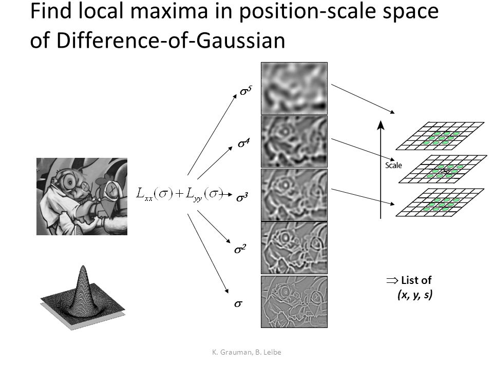 Find local maxima in position-scale space of Difference-of-Gaussian