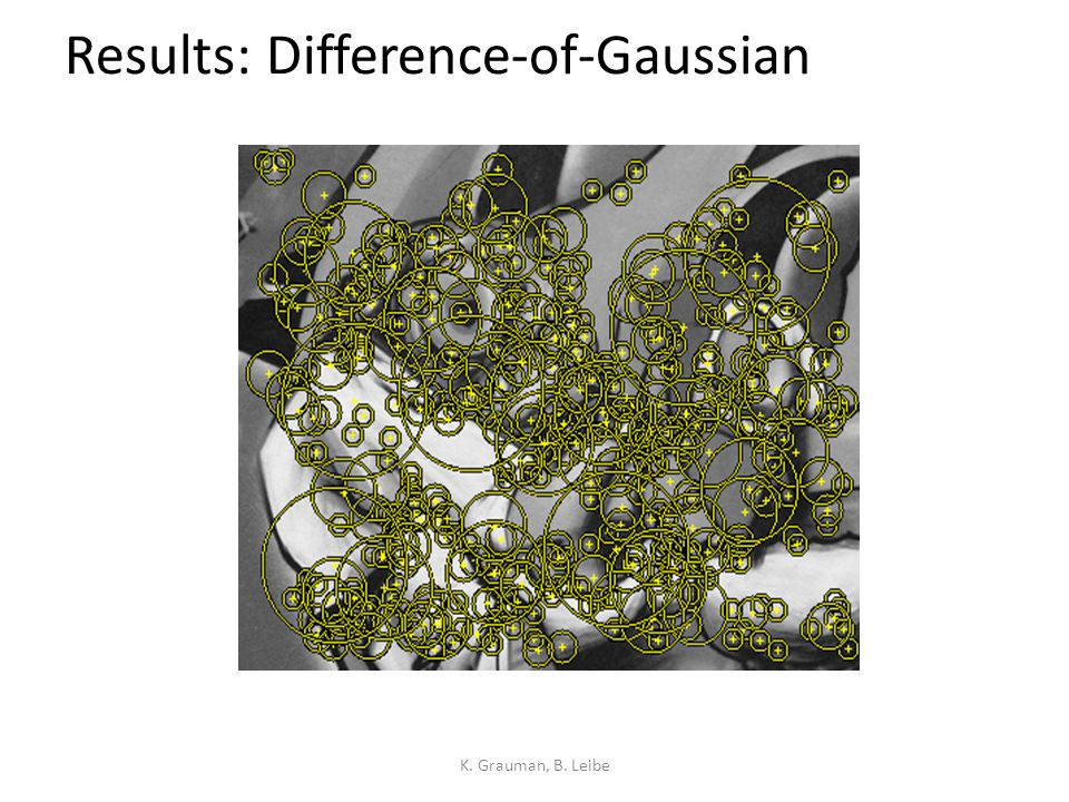 Results: Difference-of-Gaussian