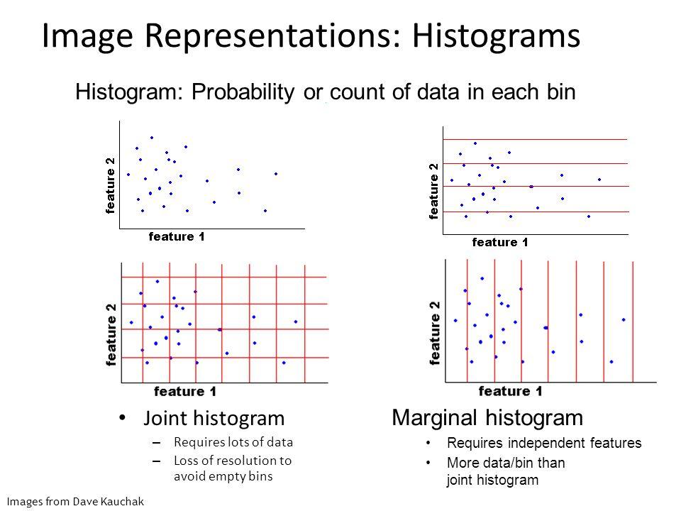 Image Representations: Histograms