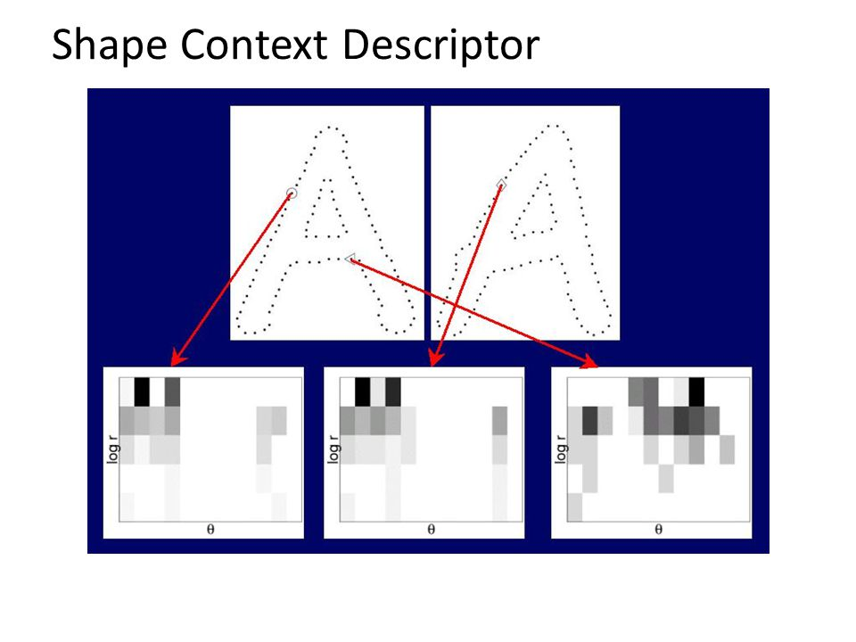 Shape Context Descriptor
